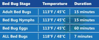 Bed-Bug-Eradication-Temperature-Chart-1